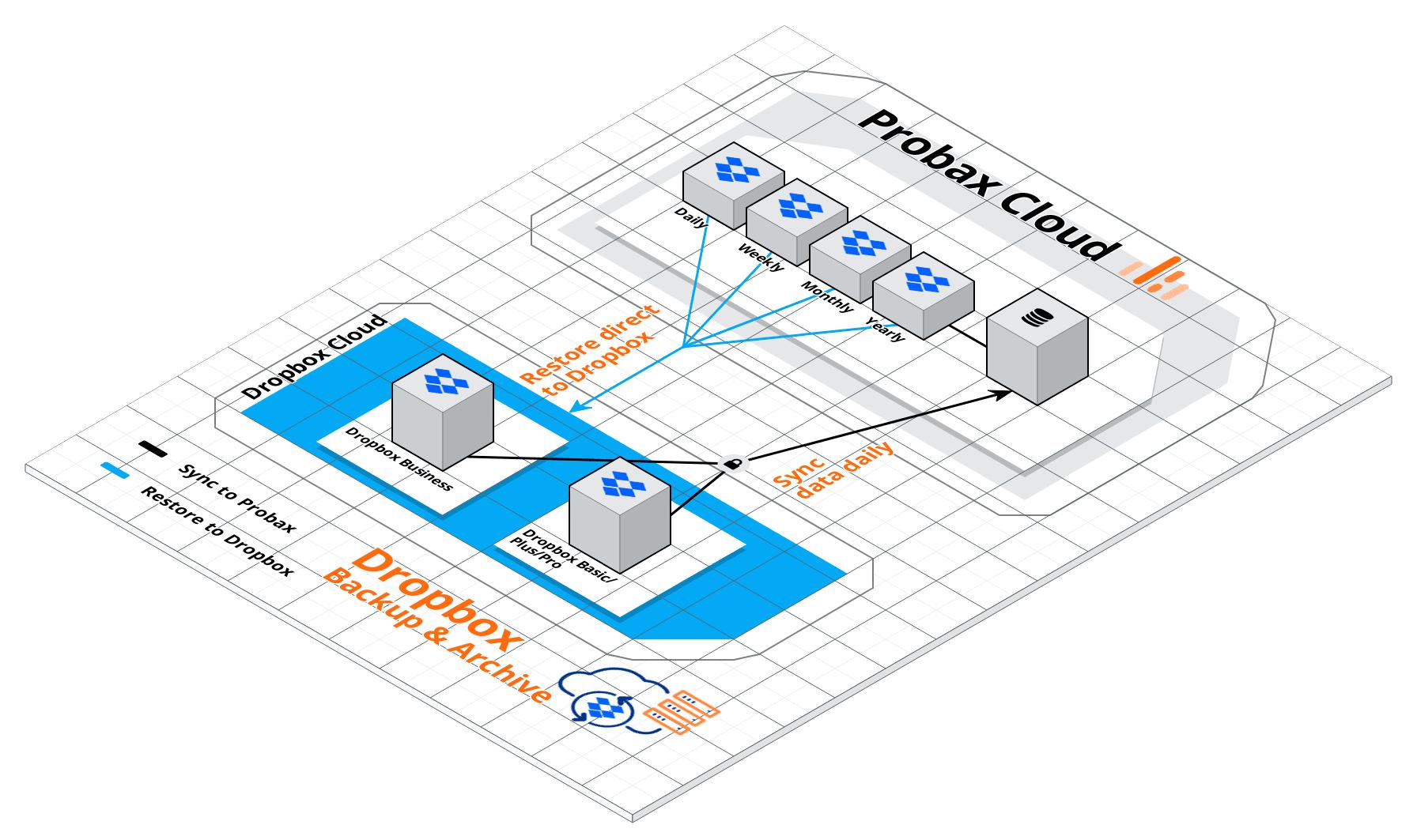 Dropbox Backup & Archive (1)