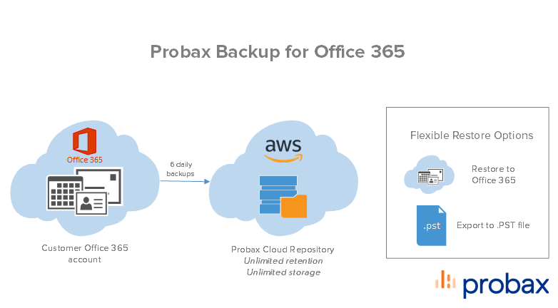 Probax Backup for Office 365-2